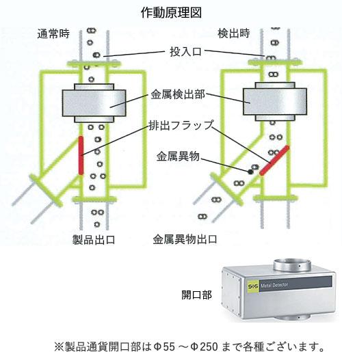 製品通貨開口部はΦ55~Φ250まで各種ございます。