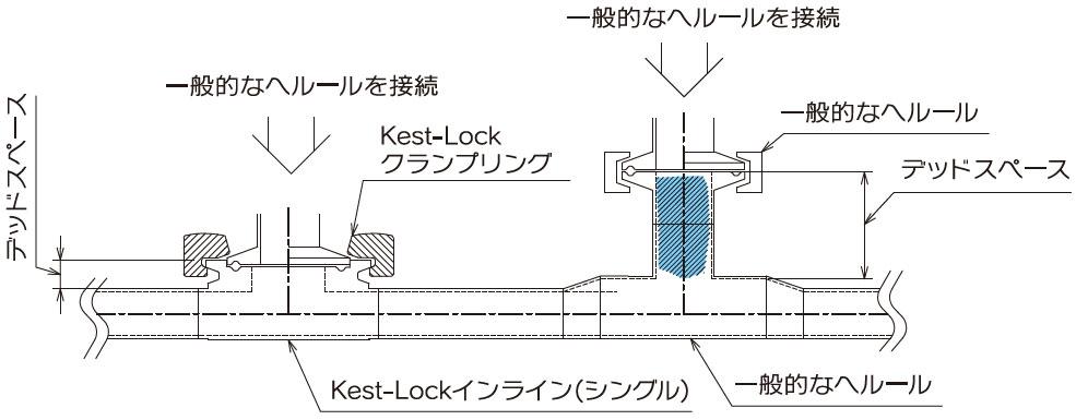 一般的なヘルールを接続/一般的なヘルールを接続/一般的なヘルール/デッドスペース/Kest-Lockクランプリング/デッドスペース/Kest-Lockインライン(シングル)/一般的なヘルール