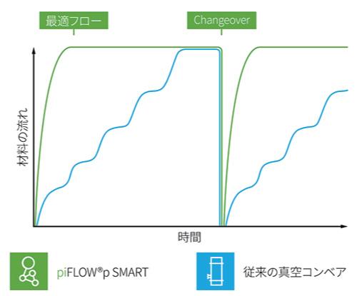 piFLOW®p SMART